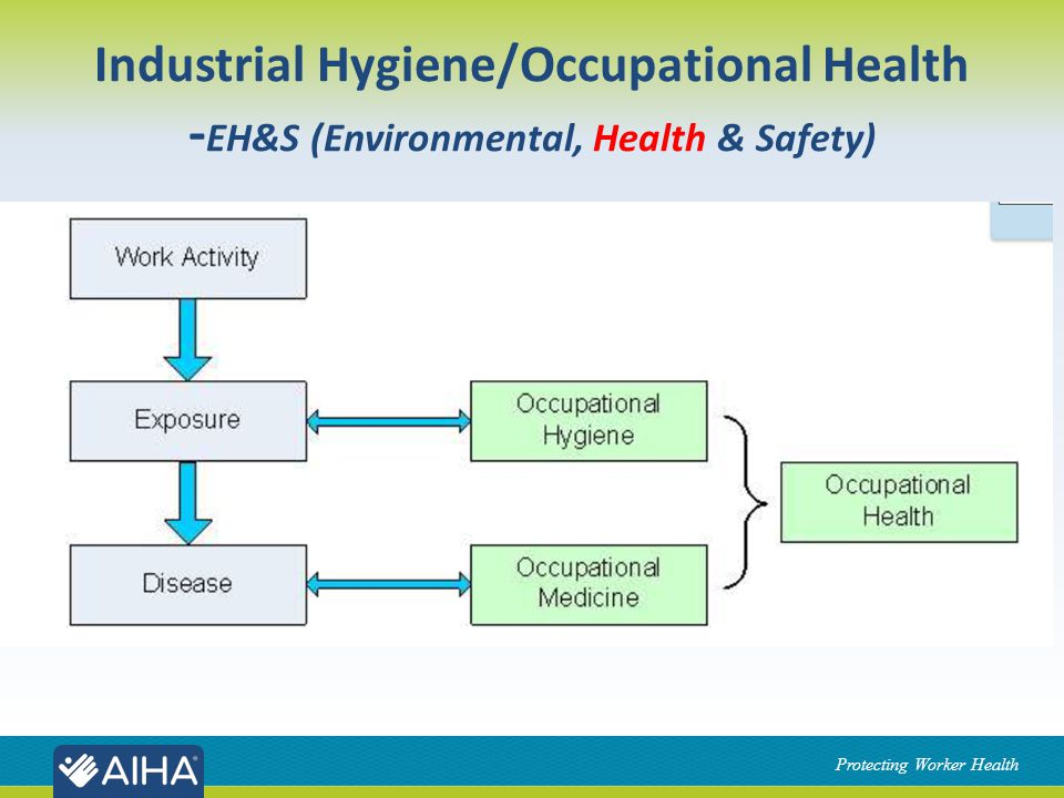 Protecting Worker Health Industrial Hygiene/Occupational Health - EH&S (Environmental, Health & Safety)