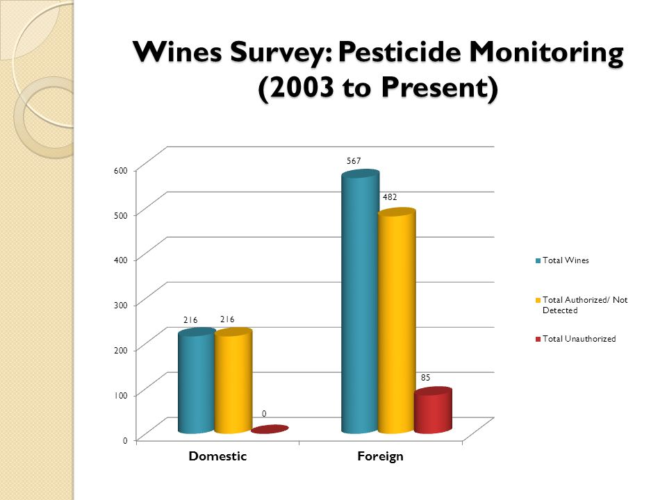 Wines Survey: Pesticide Monitoring (2003 to Present)
