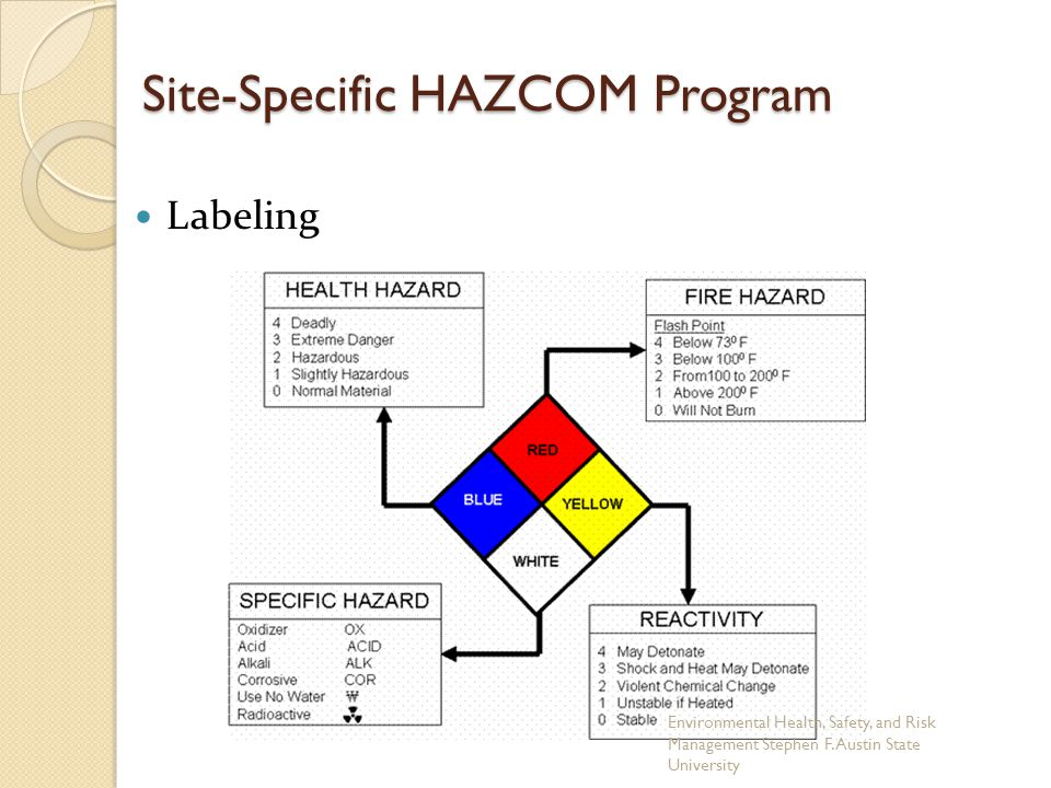 Site-Specific HAZCOM Program Labeling Environmental Health, Safety, and Risk Management Stephen F.