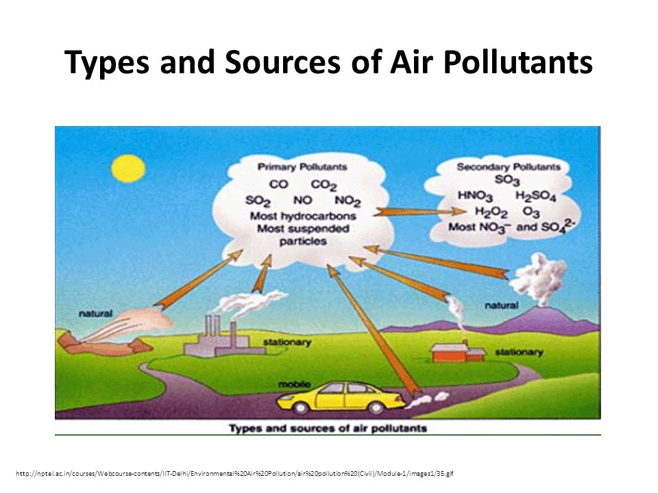 Types and Sources of Air Pollutants