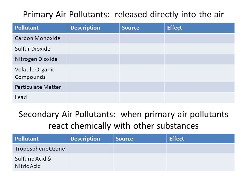 Primary Air Pollutants: released directly into the air PollutantDescriptionSourceEffect Carbon Monoxide Sulfur Dioxide Nitrogen Dioxide Volatile Organic Compounds Particulate Matter Lead PollutantDescriptionSourceEffect Tropospheric Ozone Sulfuric Acid & Nitric Acid Secondary Air Pollutants: when primary air pollutants react chemically with other substances