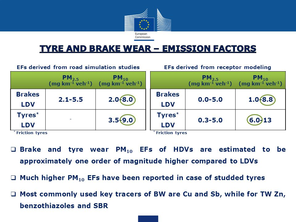 PM 2.5 (mg km -1 veh -1 ) PM 10 (mg km -1 veh -1 ) Brakes LDV 2.1-5.52.0-8.0 Tyres * LDV - 3.5-9.0 EFs derived from road simulation studiesEFs derived from receptor modeling PM 2.5 (mg km -1 veh -1 ) PM 10 (mg km -1 veh -1 ) Brakes LDV 0.0-5.01.0-8.8 Tyres * LDV 0.3-5.06.0-13 * Friction tyres  Brake and tyre wear PM 10 EFs of HDVs are estimated to be approximately one order of magnitude higher compared to LDVs  Much higher PM 10 EFs have been reported in case of studded tyres  Most commonly used key tracers of BW are Cu and Sb, while for TW Zn, benzothiazoles and SBR * Friction tyres