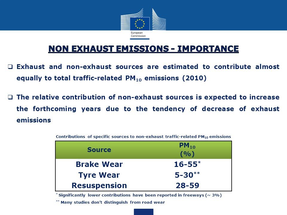  Exhaust and non-exhaust sources are estimated to contribute almost equally to total traffic-related PM 10 emissions (2010)  The relative contribution of non-exhaust sources is expected to increase the forthcoming years due to the tendency of decrease of exhaust emissions Source PM 10 (%) Brake Wear16-55 * Tyre Wear5-30 ** Resuspension28-59 Contributions of specific sources to non-exhaust traffic-related PM 10 emissions * Significantly lower contributions have been reported in freeways (~ 3%) ** Many studies don't distinguish from road wear