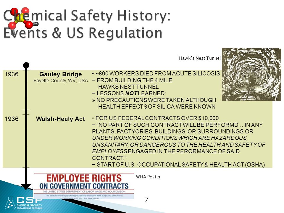 7 Chemical Safety History: Events & US Regulation 1936Gauley Bridge Fayette County, WV; USA ~800 WORKERS DIED FROM ACUTE SILICOSIS − FROM BUILDING THE