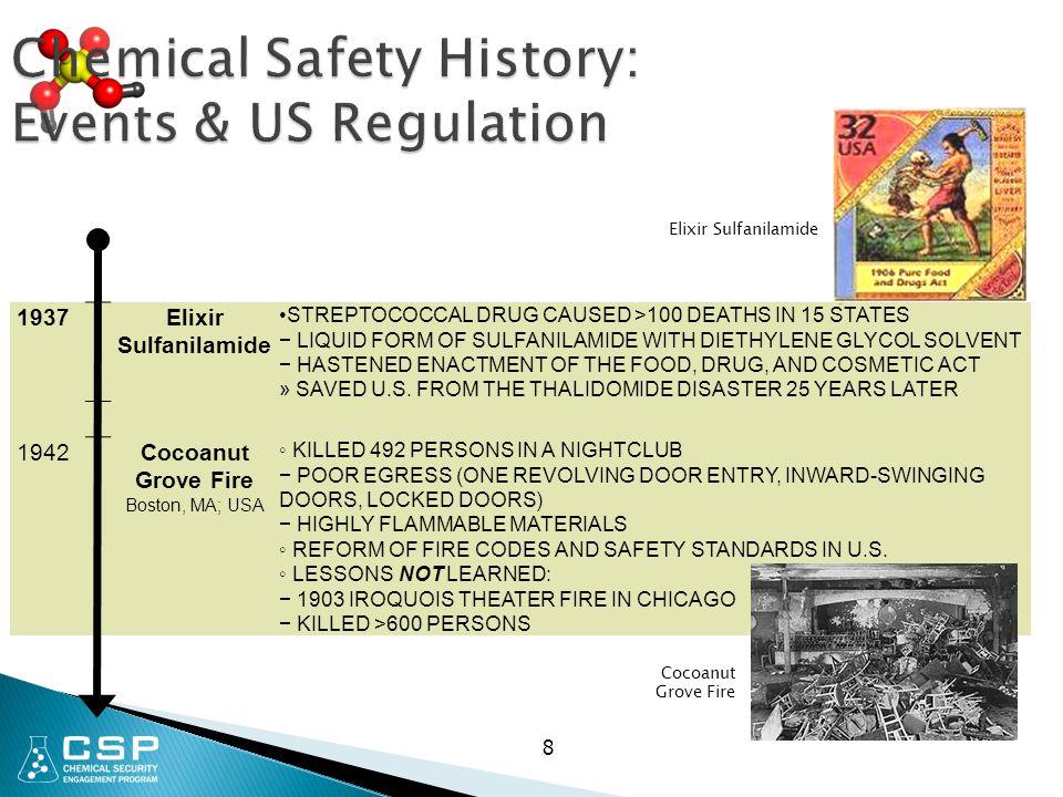 Elixir Sulfanilamide 8 Chemical Safety History: Events & US Regulation 1937Elixir Sulfanilamide STREPTOCOCCAL DRUG CAUSED >100 DEATHS IN 15 STATES − L