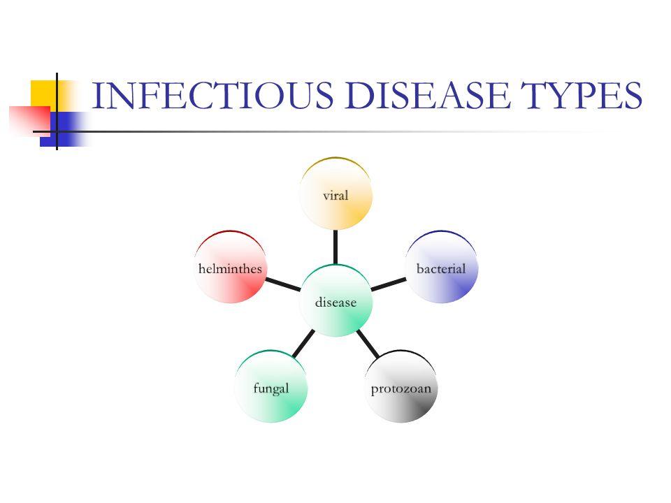 INFECTIOUS DISEASE TYPES disease viralbacterialprotozoanfungalhelminthes