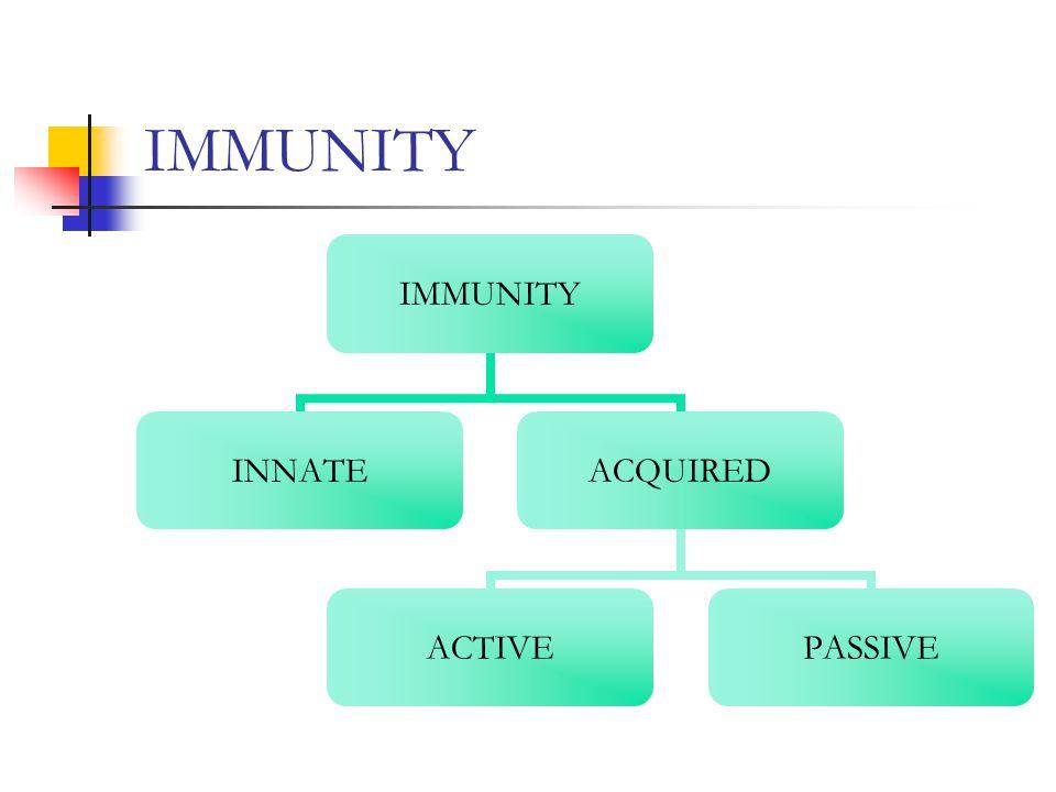 IMMUNITY INNATEACQUIRED ACTIVEPASSIVE