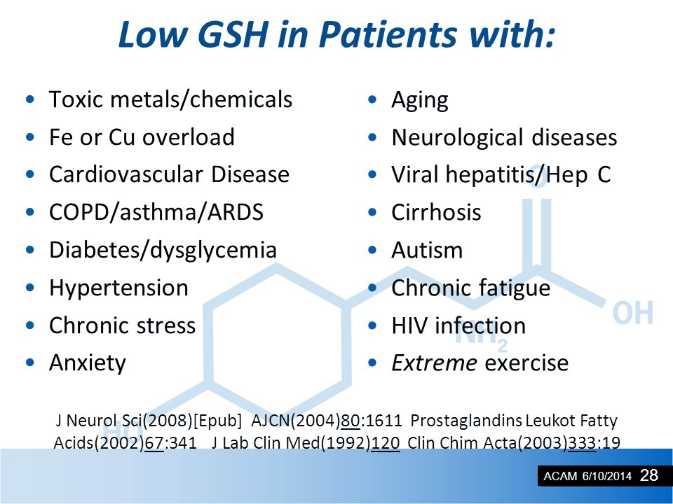 ACAM 6/10/2014 Low GSH in Patients with: Toxic metals/chemicals Fe or Cu overload Cardiovascular Disease COPD/asthma/ARDS Diabetes/dysglycemia Hyperte
