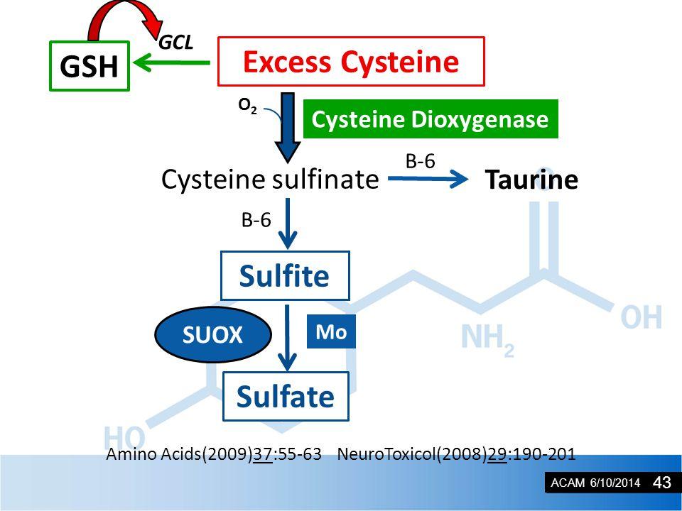 ACAM 6/10/2014 SUOX CDO Amino Acids(2009)37:55-63 NeuroToxicol(2008)29:190-201 Excess Cysteine GSH GCL Taurine B-6 Cysteine sulfinate Sulfite B-6 Sulfate SUOX O2O2 Cysteine Dioxygenase Mo 43