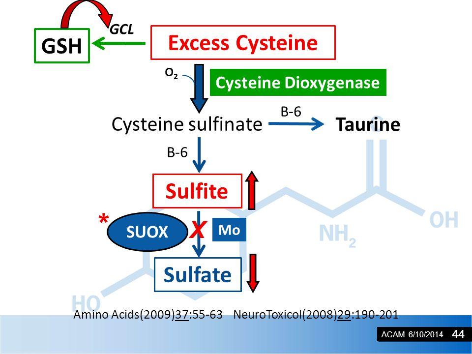 ACAM 6/10/2014 SUOX CDO Amino Acids(2009)37:55-63 NeuroToxicol(2008)29:190-201 Excess Cysteine GSH GCL Taurine B-6 Cysteine sulfinate Sulfite B-6 Sulfate SUOX O2O2 Cysteine Dioxygenase * X Mo 44