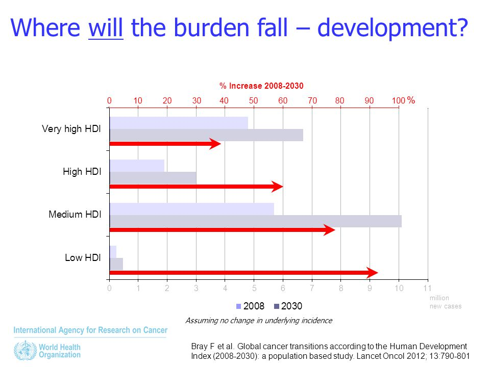 Assuming no change in underlying incidence Where will the burden fall – development? million new cases % Increase 2008-2030 Bray F et al. Global cance