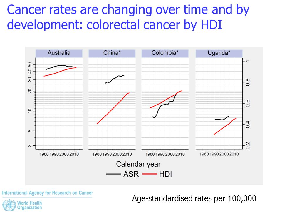 Cancer rates are changing over time and by development: colorectal cancer by HDI Age-standardised rates per 100,000