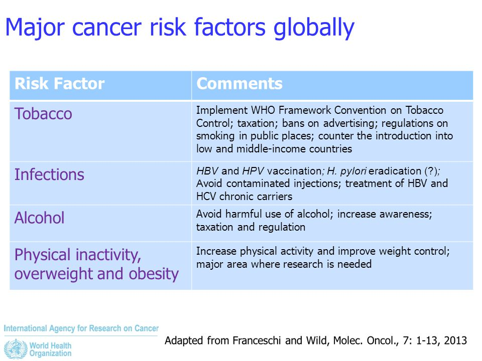 Major cancer risk factors globally Risk FactorComments Tobacco Implement WHO Framework Convention on Tobacco Control; taxation; bans on advertising; r