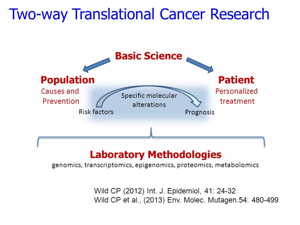 Basic Science PopulationPatient Causes and Prevention Personalized treatment Two-way Translational Cancer Research Specific molecular alterations Risk
