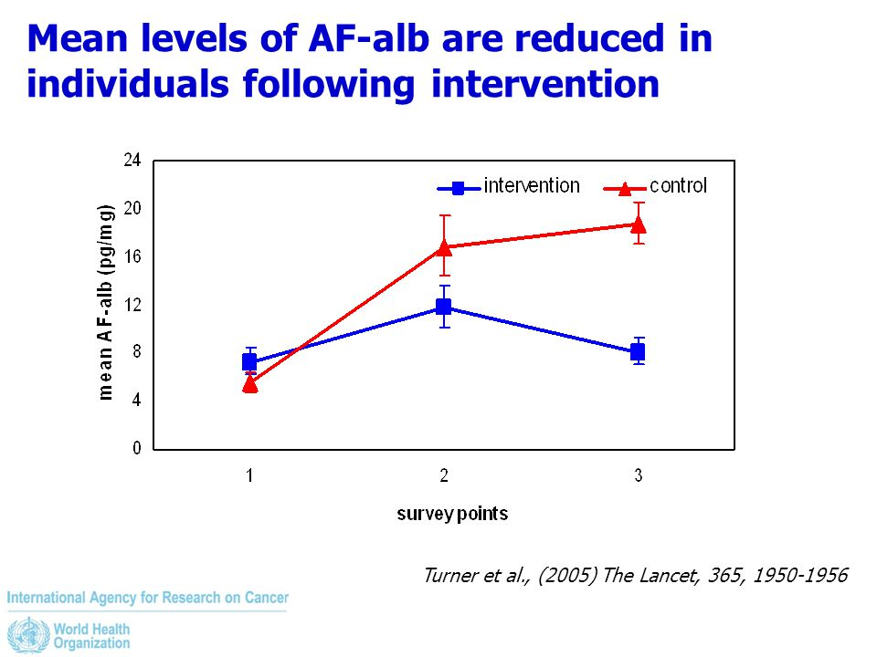 Mean levels of AF-alb are reduced in individuals following intervention Turner et al., (2005) The Lancet, 365, 1950-1956