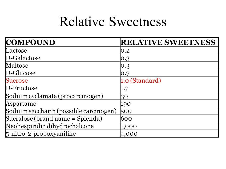 Relative Sweetness COMPOUNDRELATIVE SWEETNESS Lactose0.2 D-Galactose0.3 Maltose0.3 D-Glucose0.7 Sucrose1.0 (Standard) D-Fructose1.7 Sodium cyclamate (procarcinogen)30 Aspartame190 Sodium saccharin (possible carcinogen)500 Sucralose (brand name = Splenda)600 Neohespiridin dihydrochalcone1,000 5-nitro-2-propoxyaniline4,000