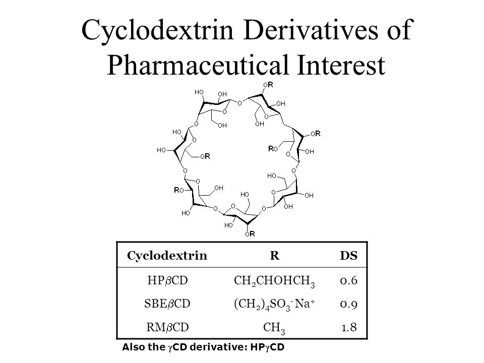 Cyclodextrin Derivatives of Pharmaceutical Interest CyclodextrinRDS HP  CD CH 2 CHOHCH 3 0.6 SBE  CD (CH 2 ) 4 SO 3 - Na + 0.9 RM  CD CH 3 1.8 Also