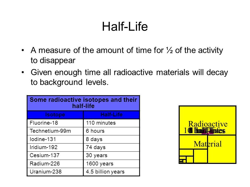 Half-Life A measure of the amount of time for ½ of the activity to disappear Given enough time all radioactive materials will decay to background levels.