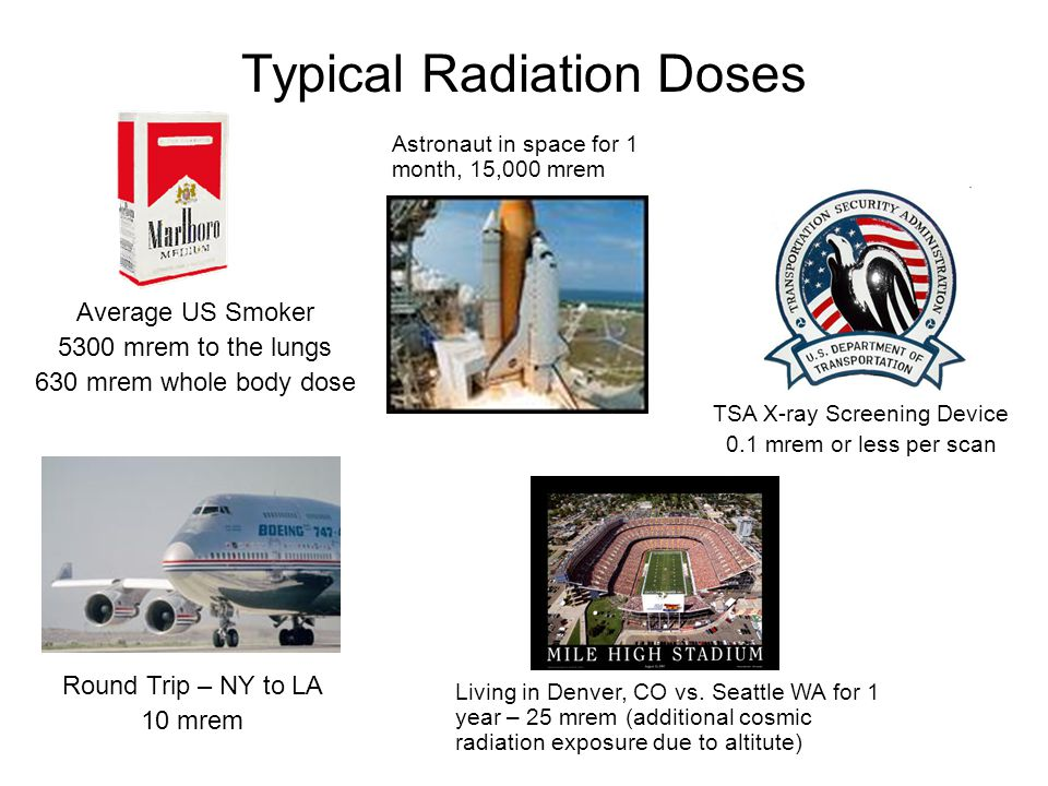 Typical Radiation Doses Average US Smoker 5300 mrem to the lungs 630 mrem whole body dose Round Trip – NY to LA 10 mrem TSA X-ray Screening Device 0.1 mrem or less per scan Astronaut in space for 1 month, 15,000 mrem Living in Denver, CO vs.