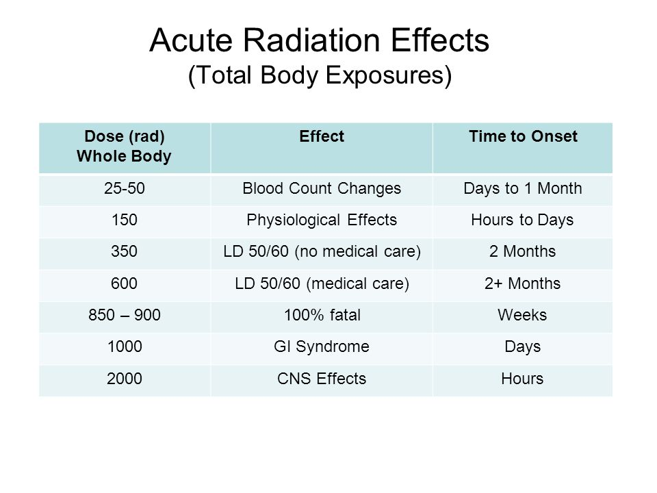 Dose (rad) Whole Body EffectTime to Onset 25-50Blood Count ChangesDays to 1 Month 150Physiological EffectsHours to Days 350LD 50/60 (no medical care)2 Months 600LD 50/60 (medical care)2+ Months 850 – 900100% fatalWeeks 1000GI SyndromeDays 2000CNS EffectsHours Acute Radiation Effects (Total Body Exposures)
