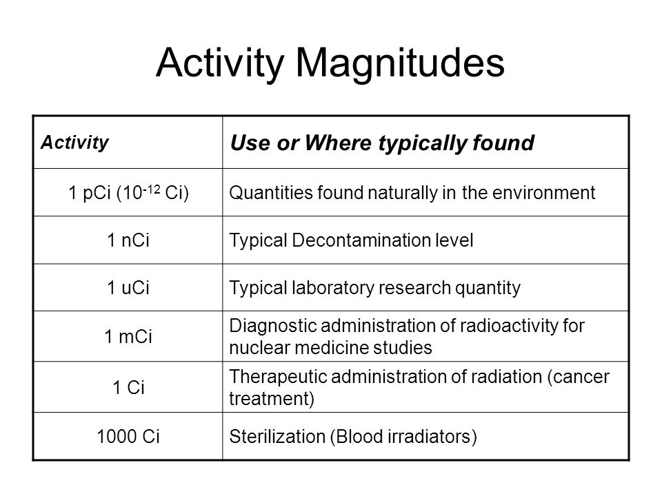 Activity Magnitudes Activity Use or Where typically found 1 pCi (10 -12 Ci)Quantities found naturally in the environment 1 nCiTypical Decontamination level 1 uCiTypical laboratory research quantity 1 mCi Diagnostic administration of radioactivity for nuclear medicine studies 1 Ci Therapeutic administration of radiation (cancer treatment) 1000 CiSterilization (Blood irradiators)