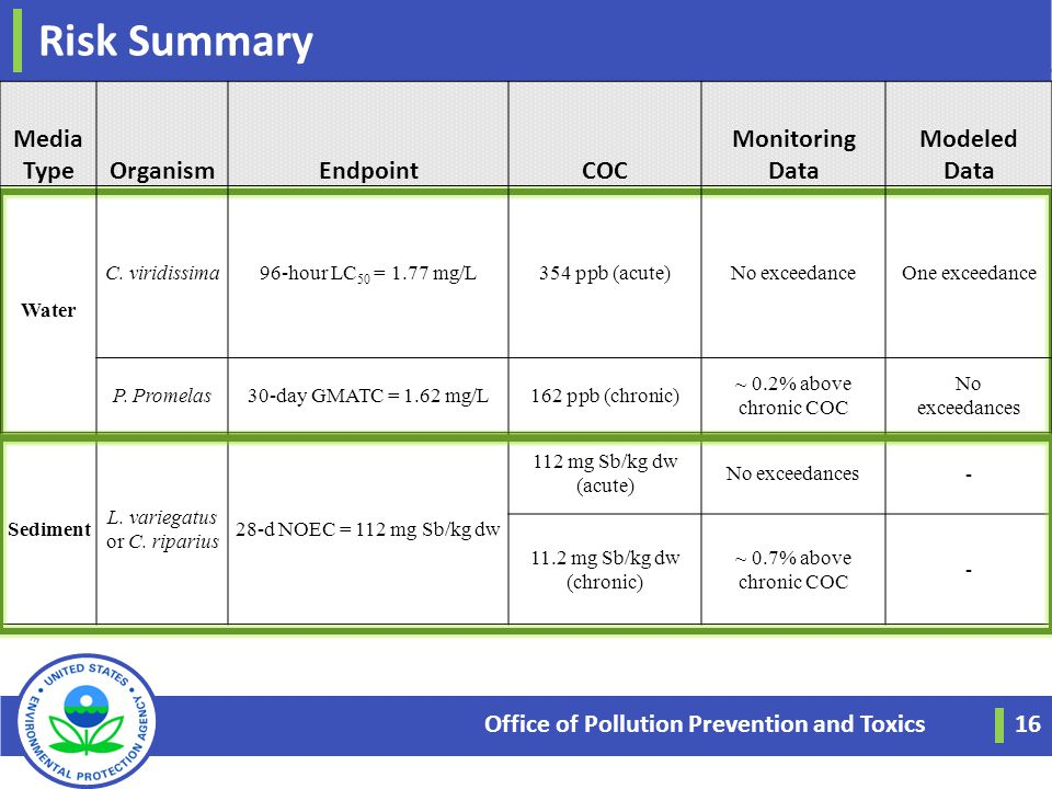 Risk Summary Office of Pollution Prevention and Toxics 16 Media TypeOrganismEndpointCOC Monitoring Data Modeled Data Water C. viridissima96-hour LC 50