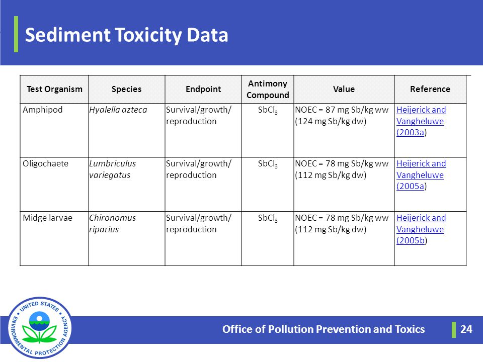 Sediment Toxicity Data Office of Pollution Prevention and Toxics 24 Test OrganismSpeciesEndpoint Antimony Compound ValueReference AmphipodHyalella azt