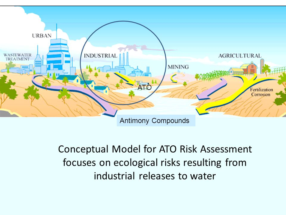 ATO Antimony Compounds Conceptual Model for ATO Risk Assessment focuses on ecological risks resulting from industrial releases to water