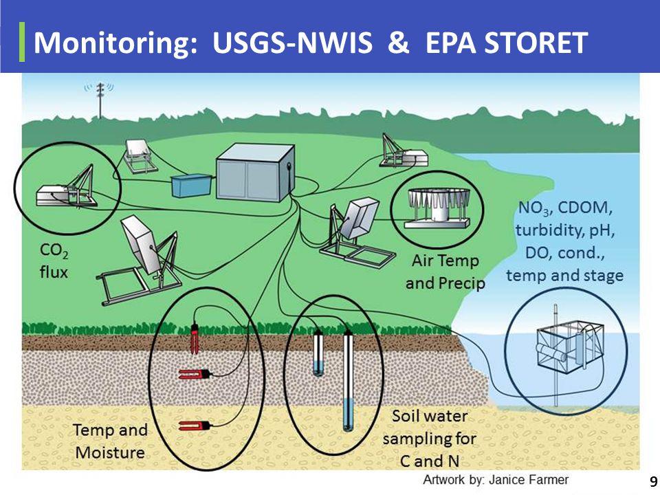 Monitoring: USGS-NWIS & EPA STORET 9
