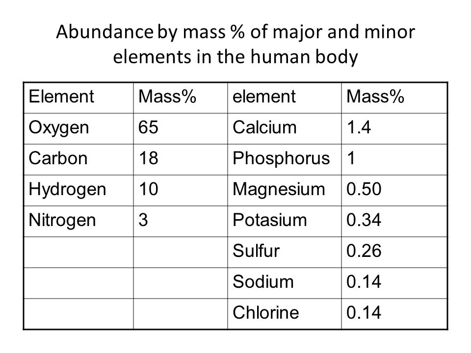 ElementMass%elementMass% Oxygen65Calcium1.4 Carbon18Phosphorus1 Hydrogen10Magnesium0.50 Nitrogen3Potasium0.34 Sulfur0.26 Sodium0.14 Chlorine0.14 Abundance by mass % of major and minor elements in the human body