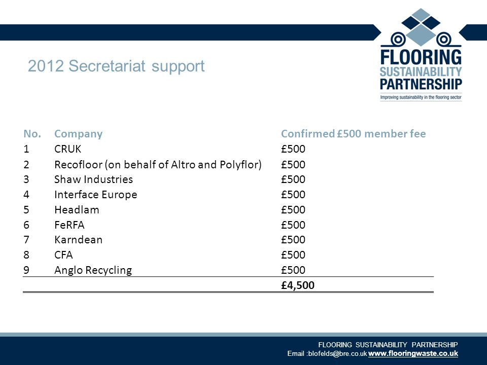 FLOORING SUSTAINABILITY PARTNERSHIP Email :blofelds@bre.co.uk www.flooringwaste.co.uk 2012 Secretariat support No.CompanyConfirmed £500 member fee 1CRUK£500 2Recofloor (on behalf of Altro and Polyflor)£500 3Shaw Industries£500 4Interface Europe£500 5Headlam£500 6FeRFA£500 7Karndean£500 8CFA£500 9Anglo Recycling£500 £4,500
