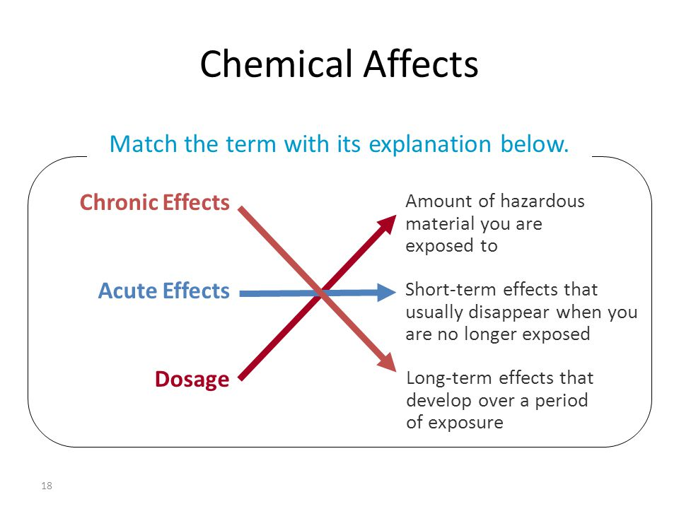 Chemical Affects 18 Chronic Effects Acute Effects Dosage Amount of hazardous material you are exposed to Short-term effects that usually disappear whe