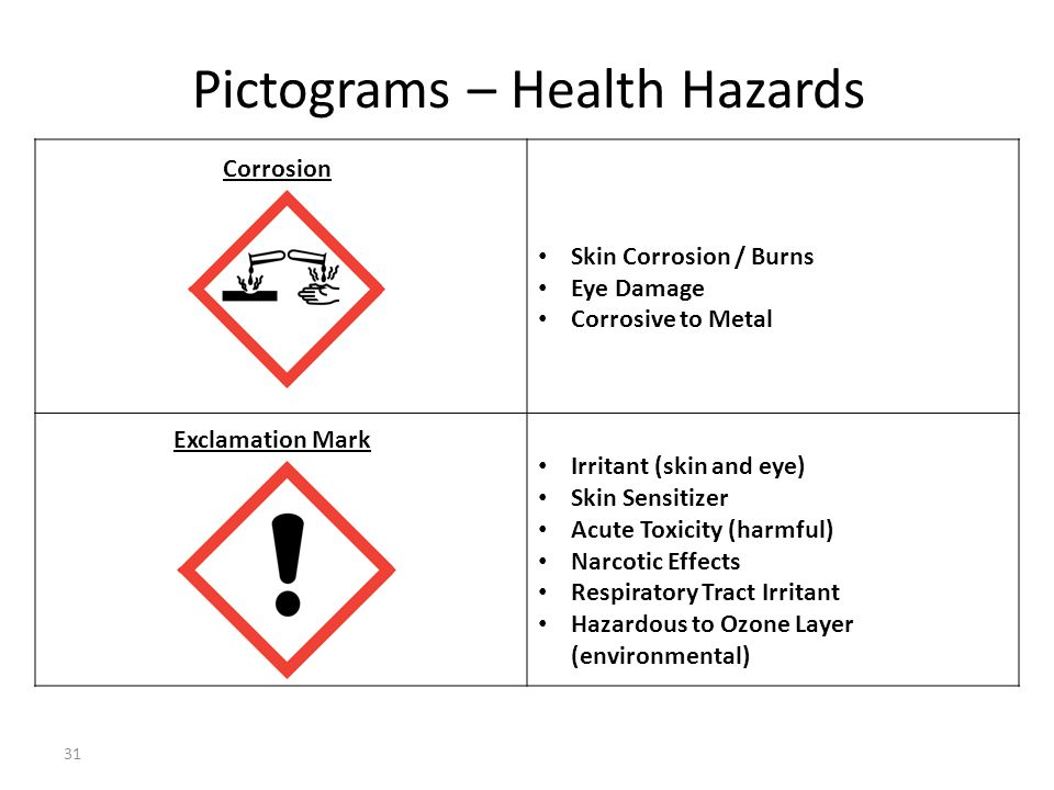 Pictograms – Health Hazards Skin Corrosion / Burns Eye Damage Corrosive to Metal Irritant (skin and eye) Skin Sensitizer Acute Toxicity (harmful) Narc