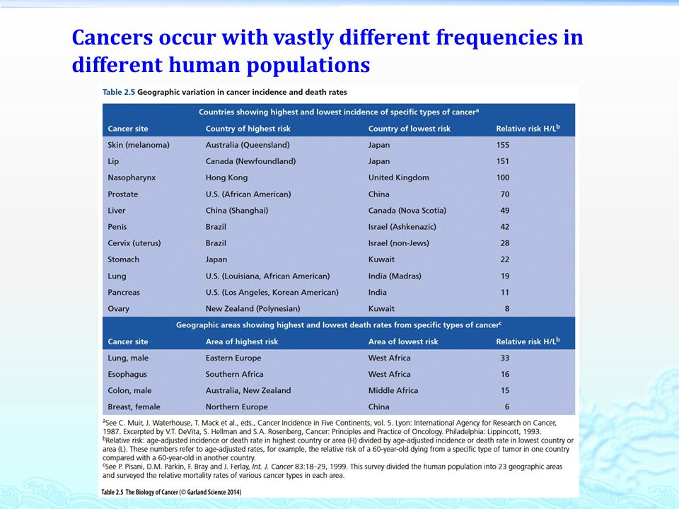Cancers occur with vastly different frequencies in different human populations