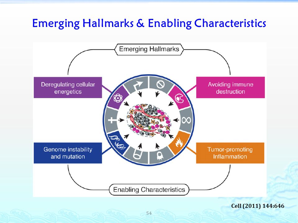 Emerging Hallmarks & Enabling Characteristics 54 Cell (2011) 144:646