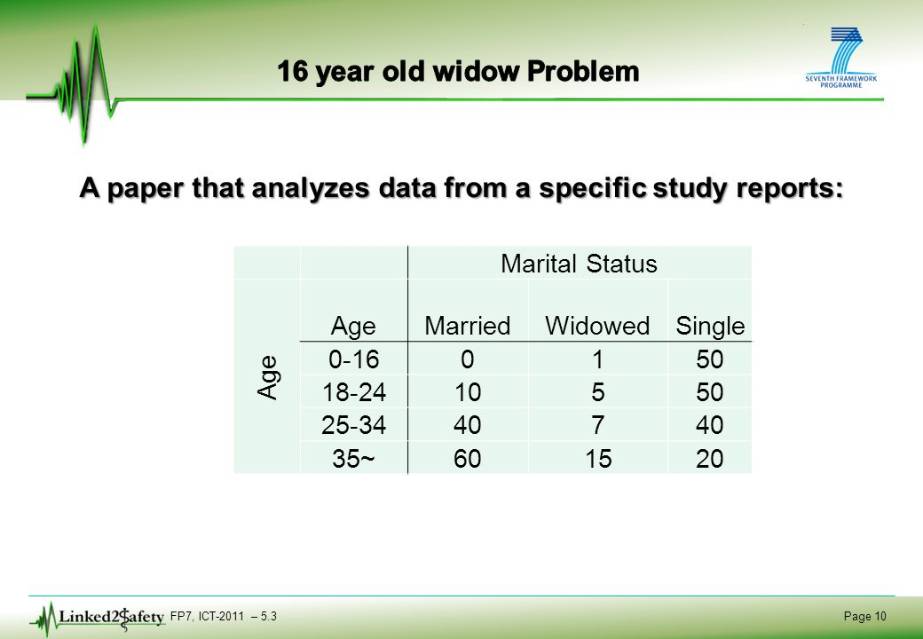 FP7, ICT-2011 – 5.3 Page 10 A paper that analyzes data from a specific study reports: Marital Status Age MarriedWidowedSingle 0-160150 18-2410550 25-3