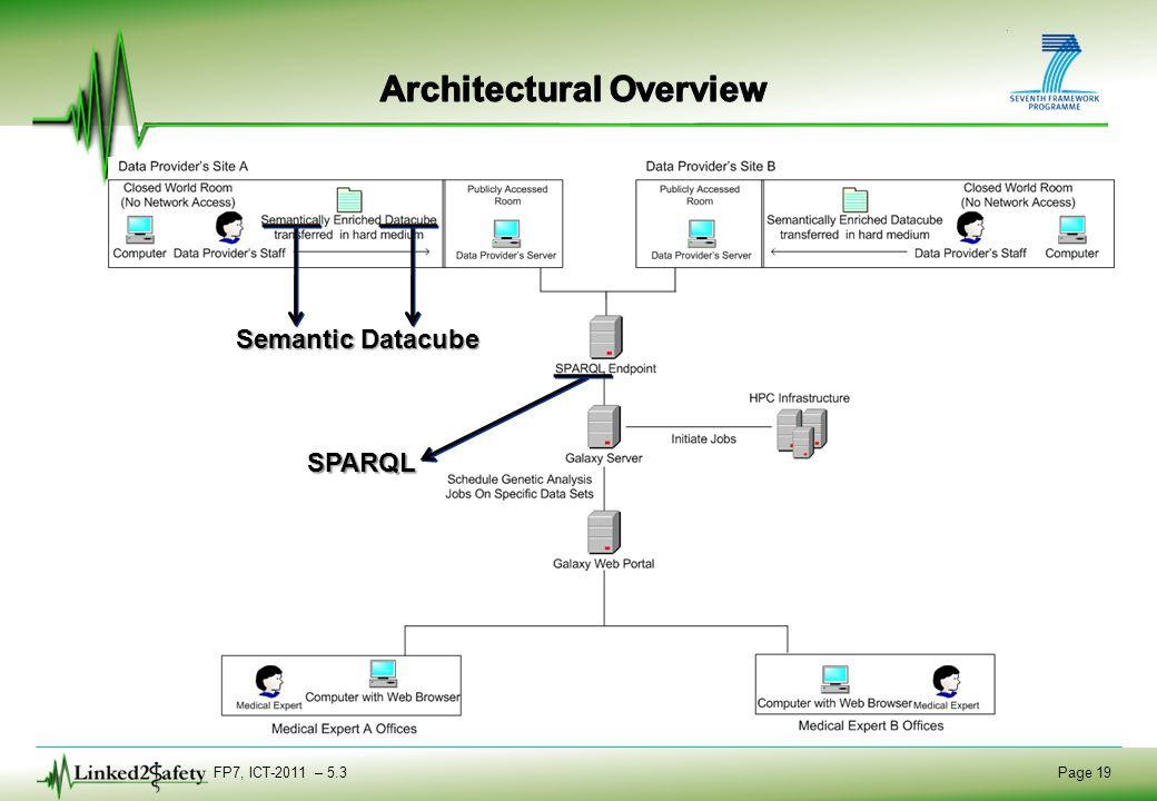 FP7, ICT-2011 – 5.3 Page 19 Semantic SPARQL Datacube