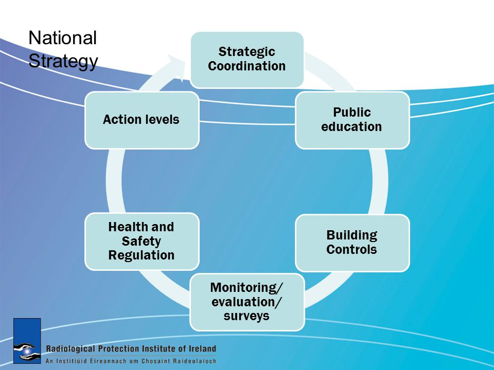 Strategic Coordination Public education Building Controls Monitoring/ evaluation/ surveys Health and Safety Regulation Action levels National Strategy