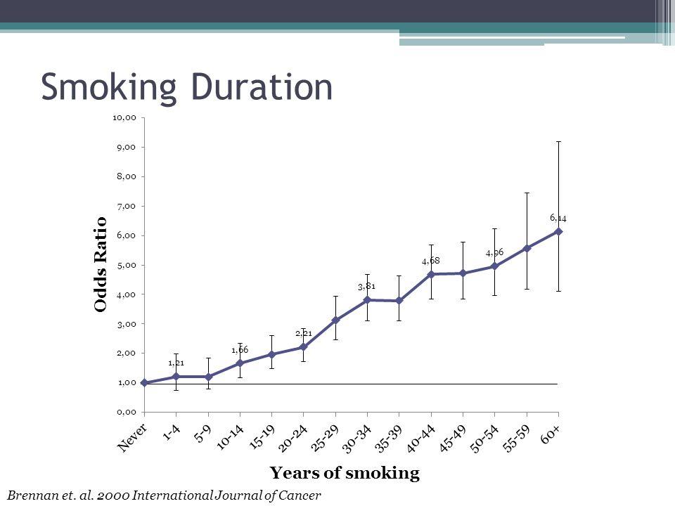 Smoking Duration Years of smoking Brennan et. al. 2000 International Journal of Cancer