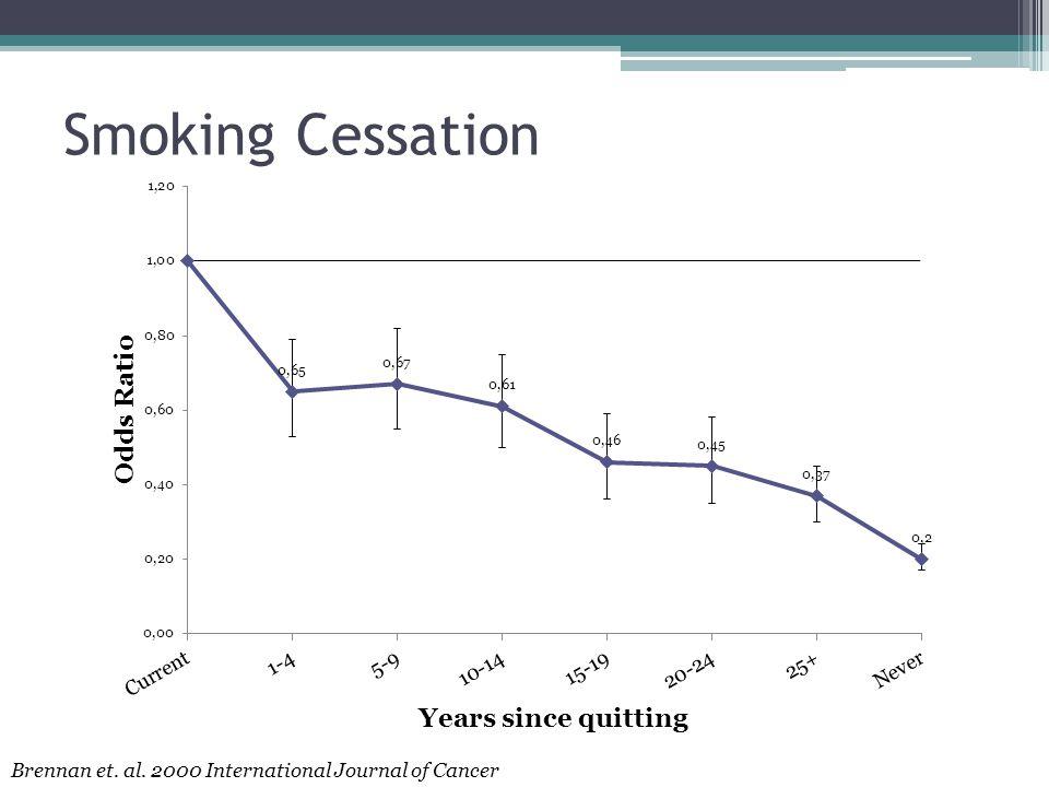 Smoking Cessation Years since quitting Brennan et. al. 2000 International Journal of Cancer