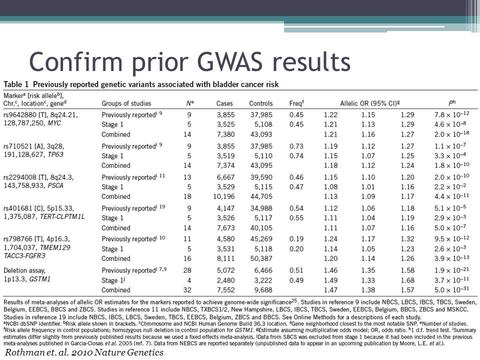 Confirm prior GWAS results Rothman et. al. 2010 Nature Genetics