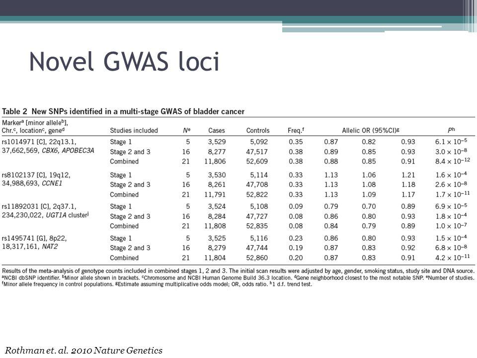 Novel GWAS loci Rothman et. al. 2010 Nature Genetics