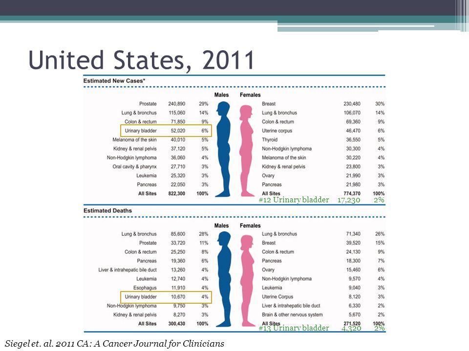 United States, 2011 Siegel et. al.