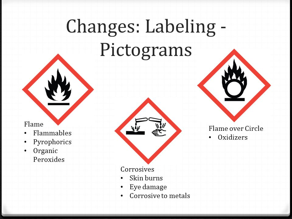 Changes: Labeling - Pictograms Flame Flammables Pyrophorics Organic Peroxides Corrosives Skin burns Eye damage Corrosive to metals Flame over Circle Oxidizers