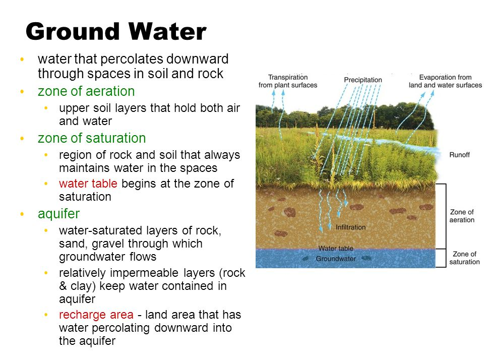 Ground Water water that percolates downward through spaces in soil and rock zone of aeration upper soil layers that hold both air and water zone of saturation region of rock and soil that always maintains water in the spaces water table begins at the zone of saturation aquifer water-saturated layers of rock, sand, gravel through which groundwater flows relatively impermeable layers (rock & clay) keep water contained in aquifer recharge area - land area that has water percolating downward into the aquifer