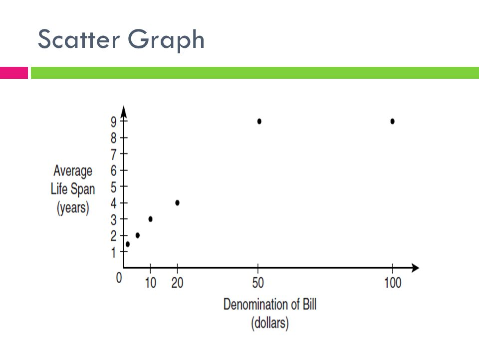 Scatter Graph