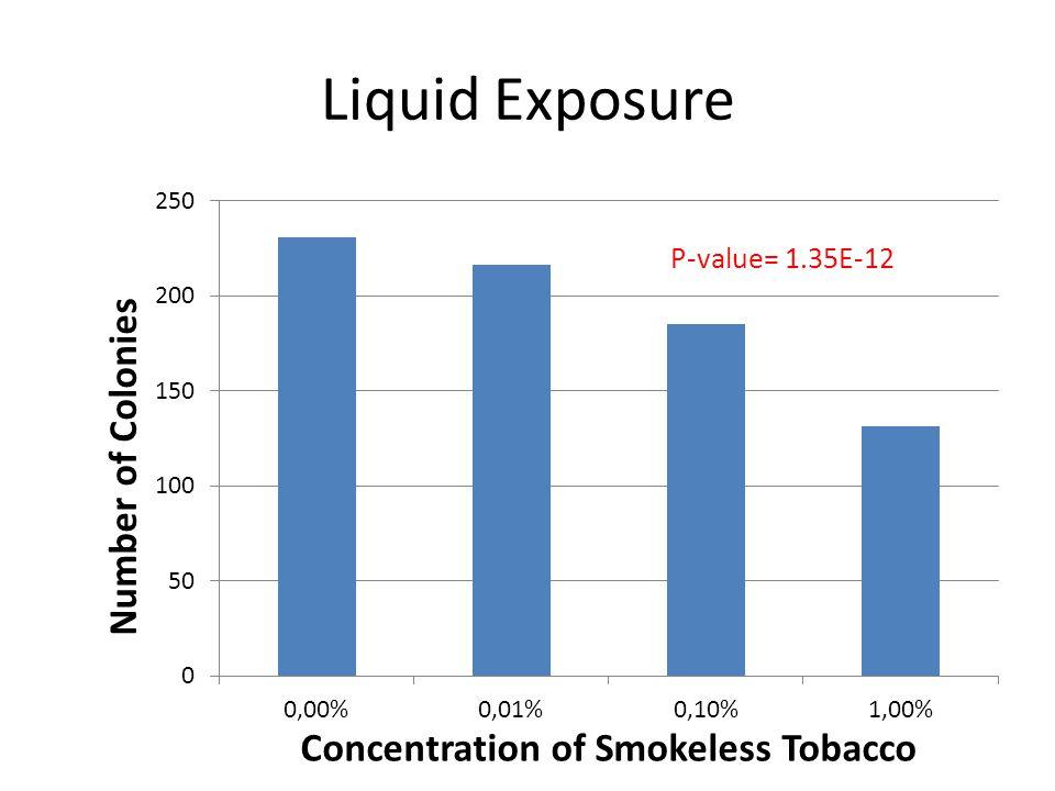 Liquid Exposure