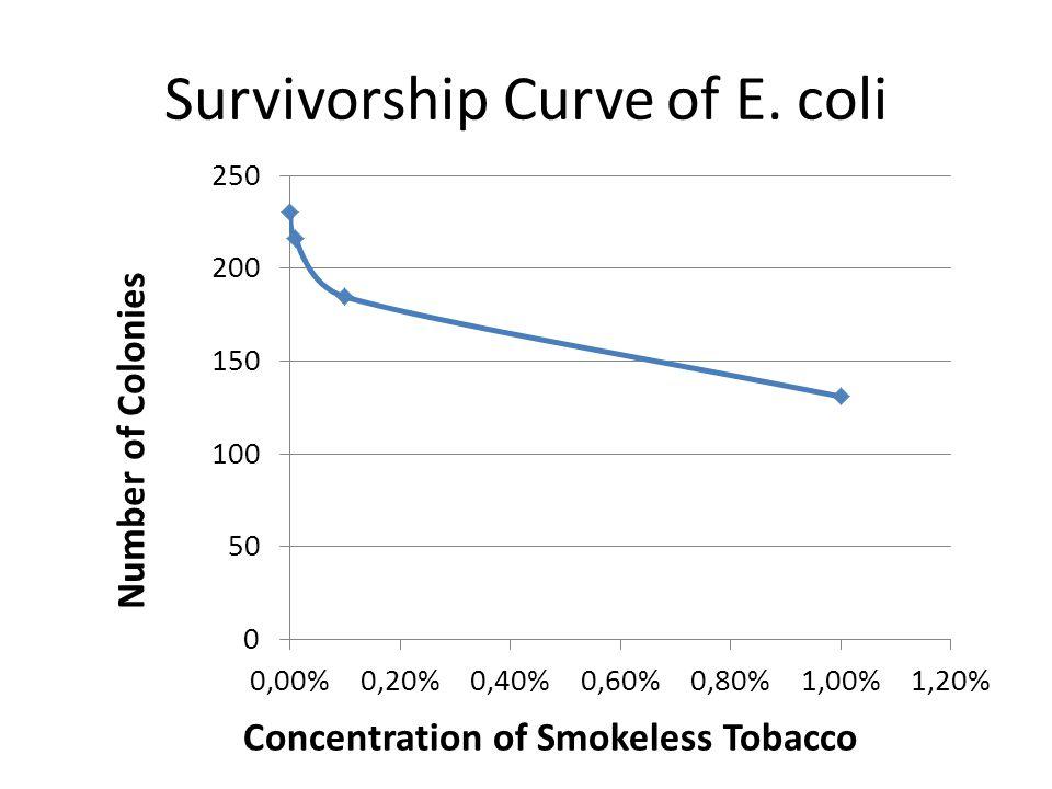 Survivorship Curve of E. coli