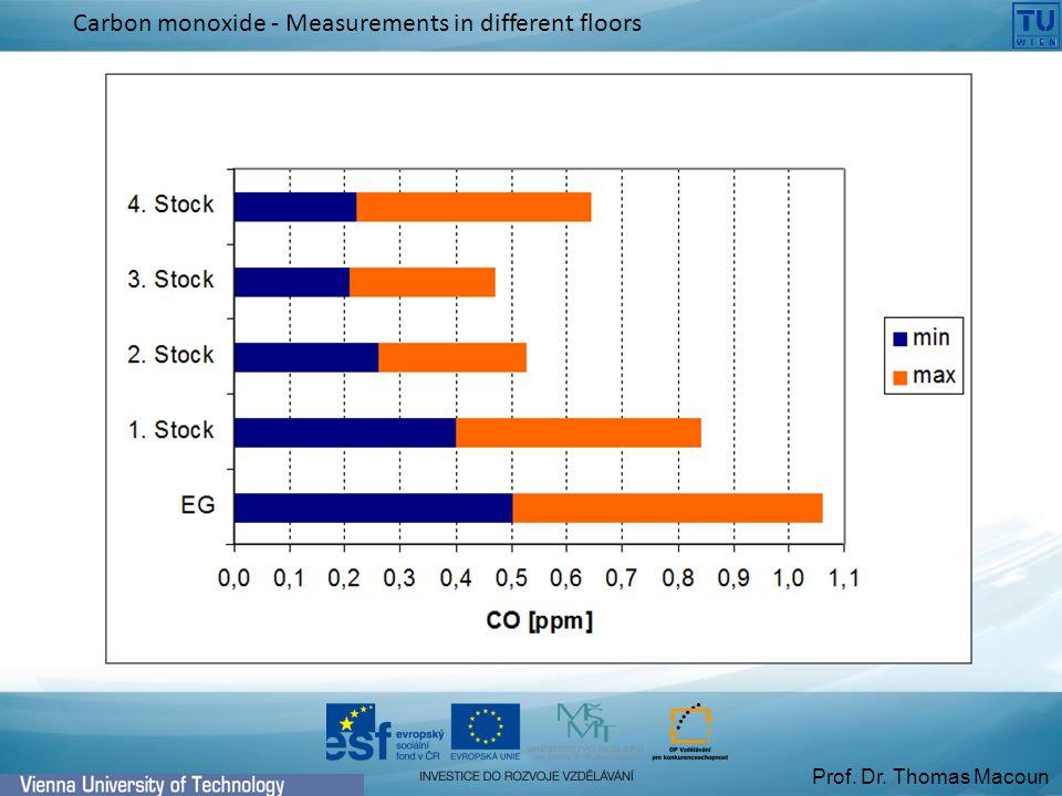 Prof. Dr. Thomas Macoun Carbon monoxide - Measurements in different floors