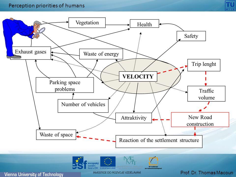 Prof. Dr. Thomas Macoun Perception priorities of humans